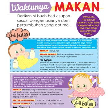 Perkembangan Pola Makan Bayi